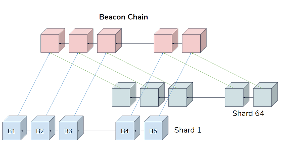 The Ethereum Beacon Chain crosslinked to 2 of the 64 shards